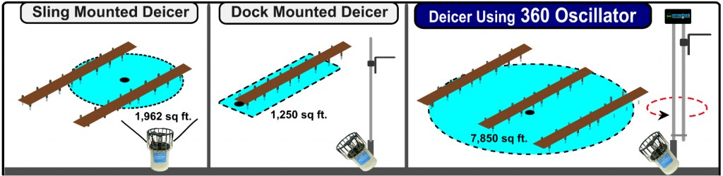 Lake dock de icers for sale comparison